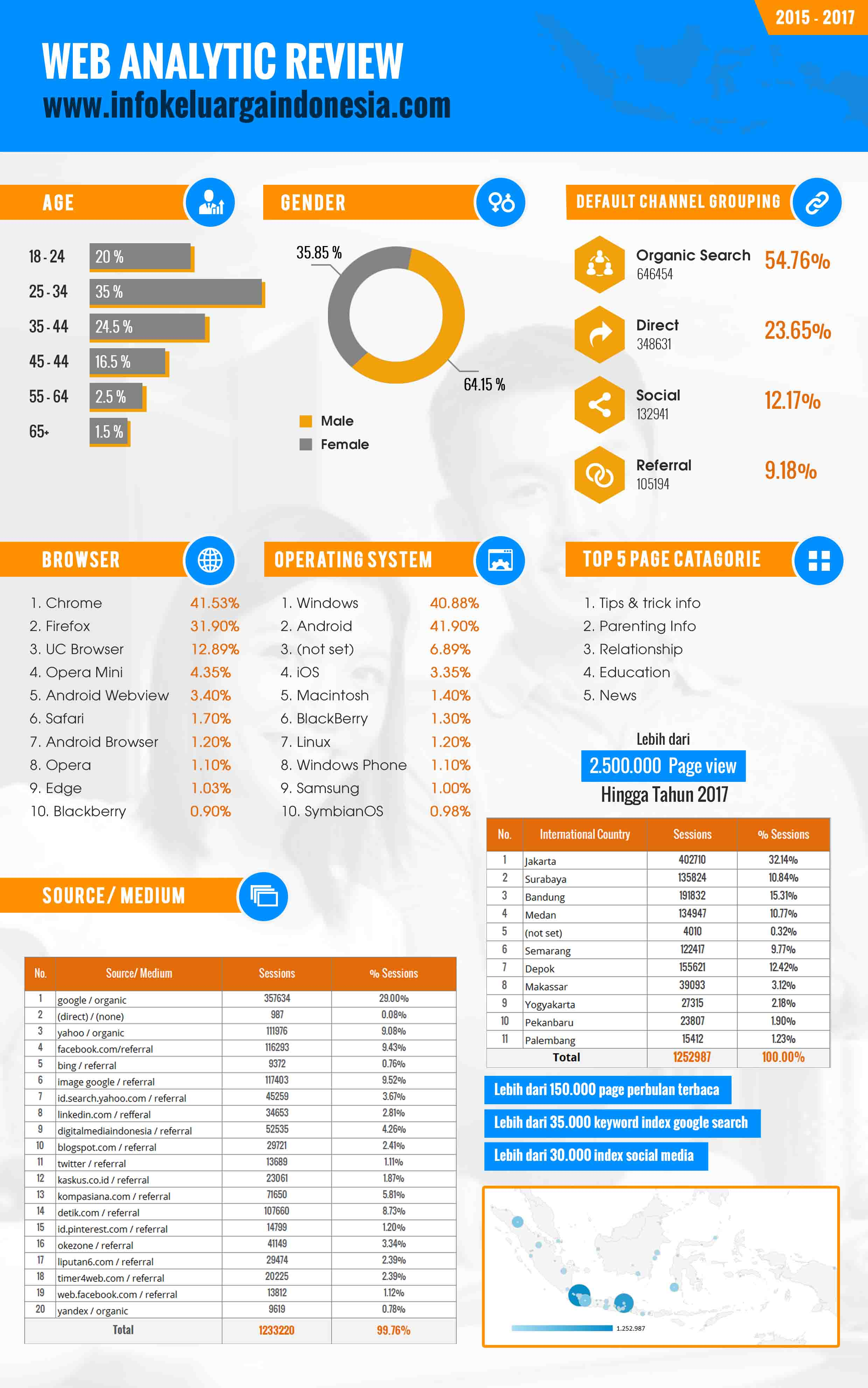 profile pengunjung-INFO KELUARGA INDONESIA